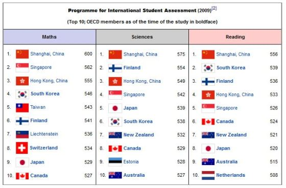 education system between canada and china